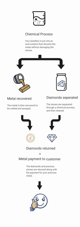 flowchart-diamond-reclamation-vertical