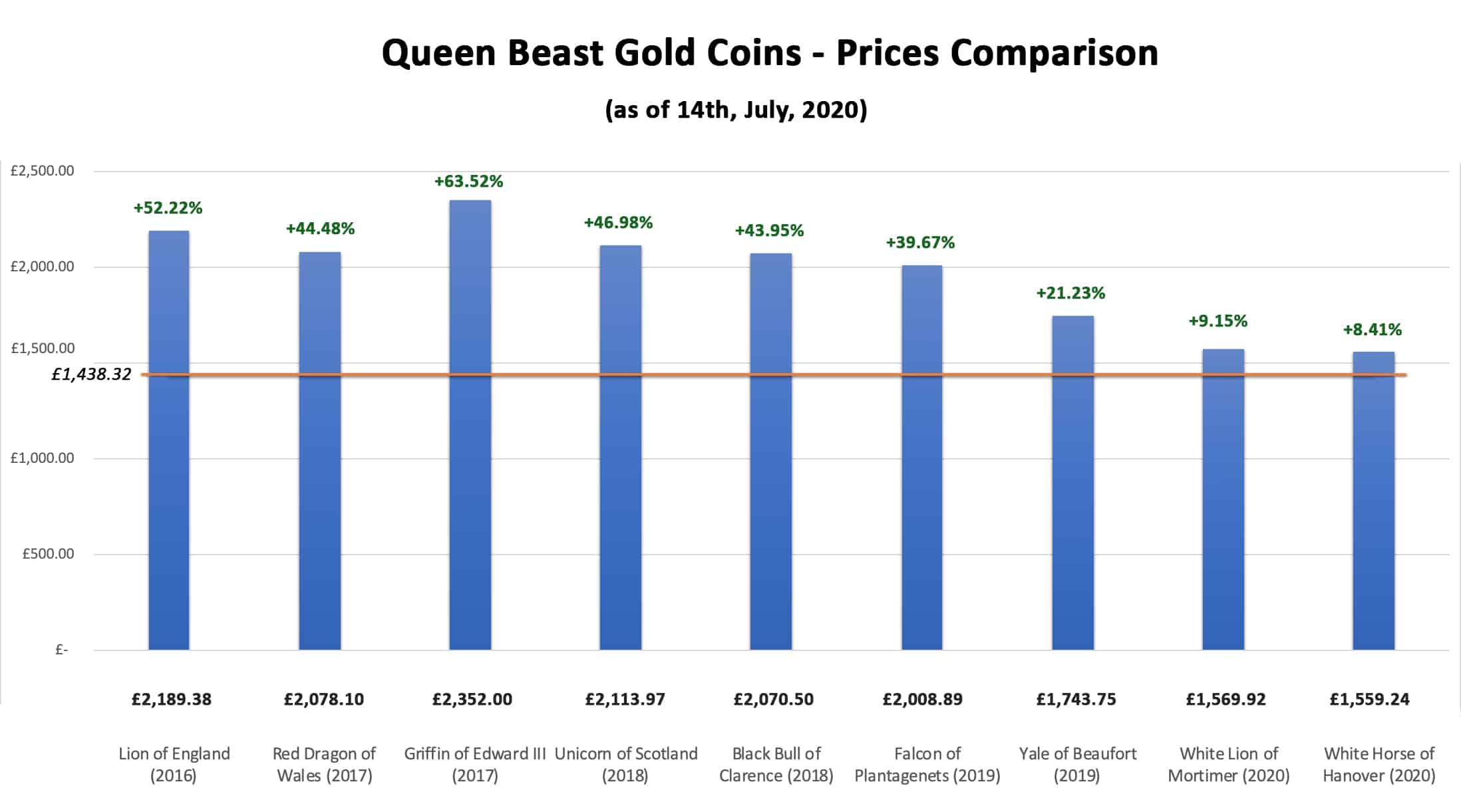 queen-beast-gold-coins-prices-comparison